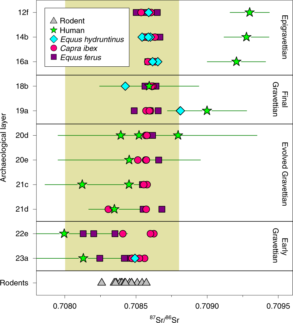 81f726f2a391b Strontium and stable isotope evidence of human mobility strategies across  the Last Glacial Maximum in southern Italy | Nature Ecology & Evolution