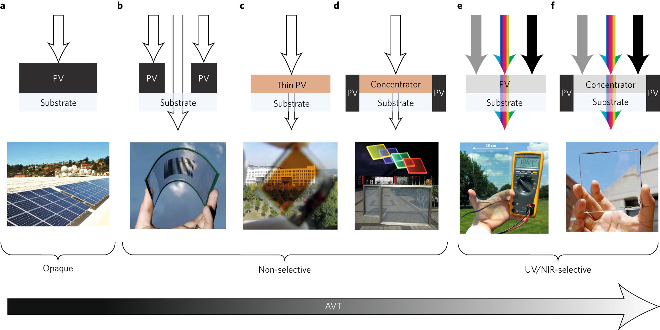 Emergence Of Highly Transparent Photovoltaics For Distributed How Solar Panels Work Diagram Panel Photovoltaic A Conventional Opaque Pv Where Full Spectrum Sunlight Represented By White Arrows Is Not Transmitted And An Example Module B