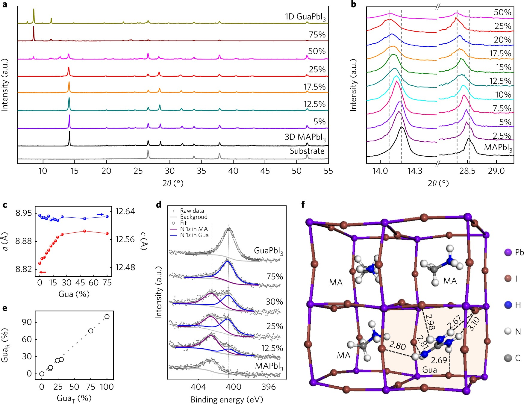Large Guanidinium Cation Mixed With Methylammonium In Lead Iodide Solar Cell And Motor Circuit Electron Flow Perovskites For 19 Efficient Cells Nature Energy