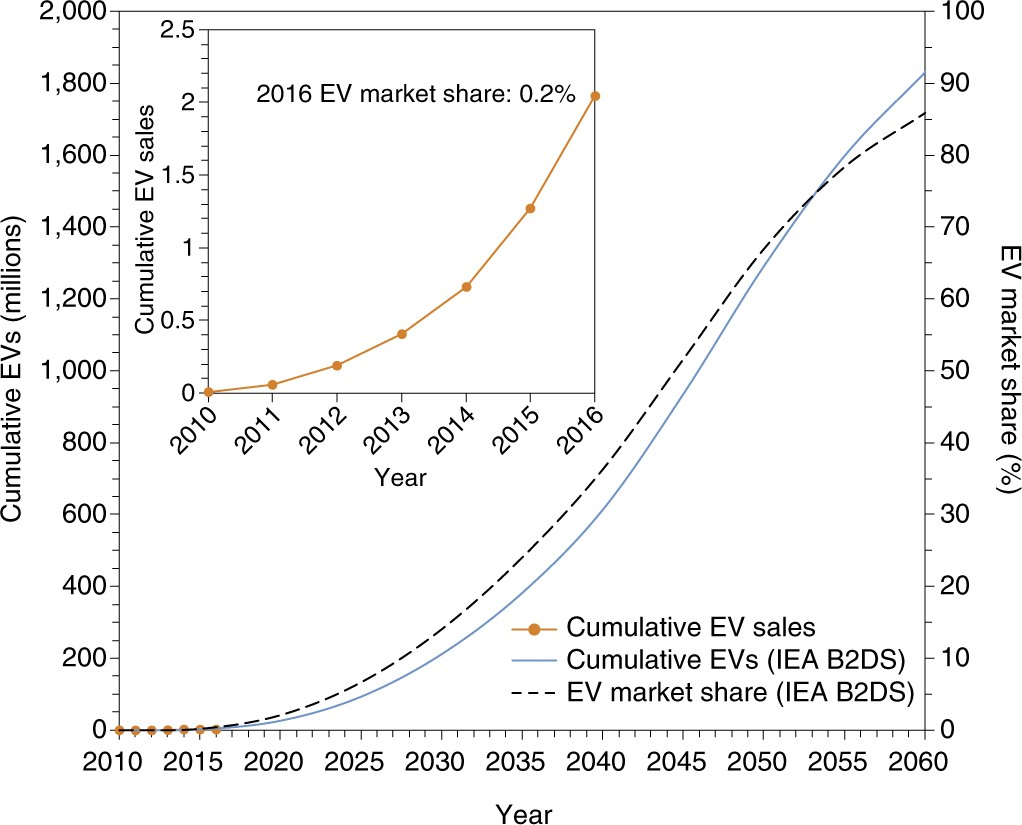Batteries and fuel cells for emerging electric vehicle