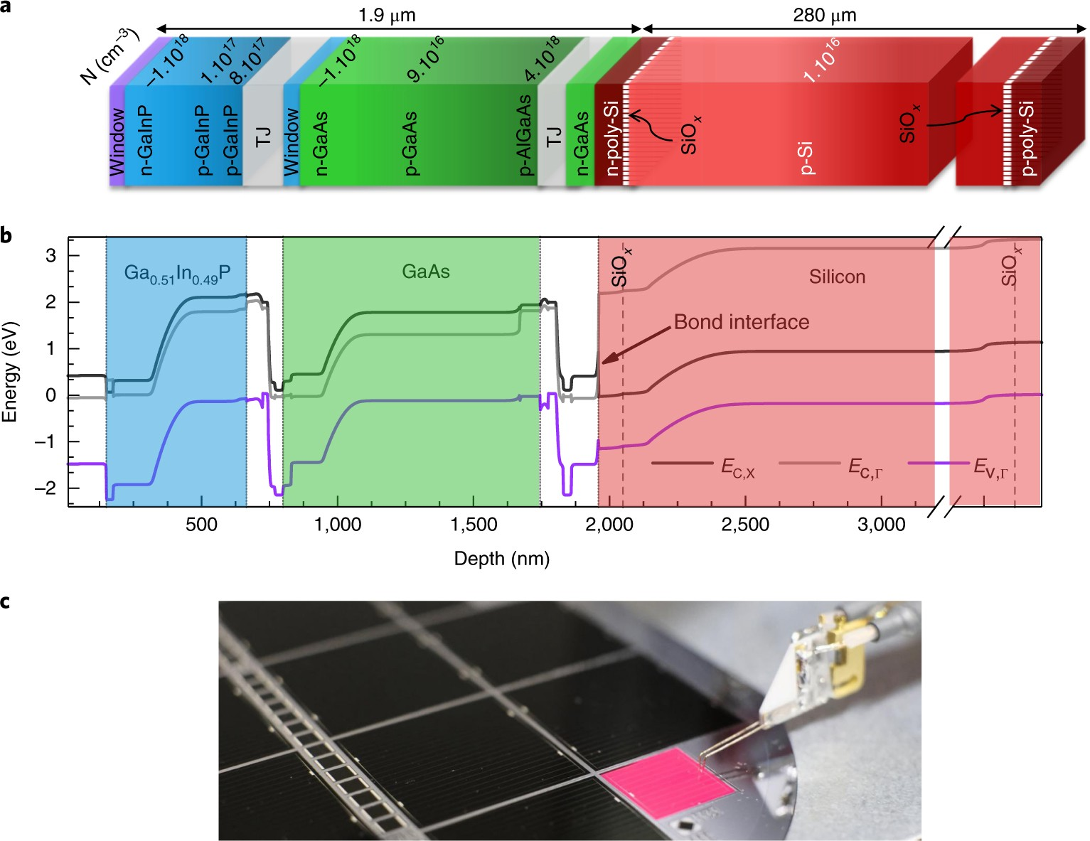 Iiiv On Silicon Solar Cells Reaching 33 Photoconversion Efficiency Image For A Find The Open Circuit Voltage Across Terminals And B In Two Terminal Configuration Nature Energy