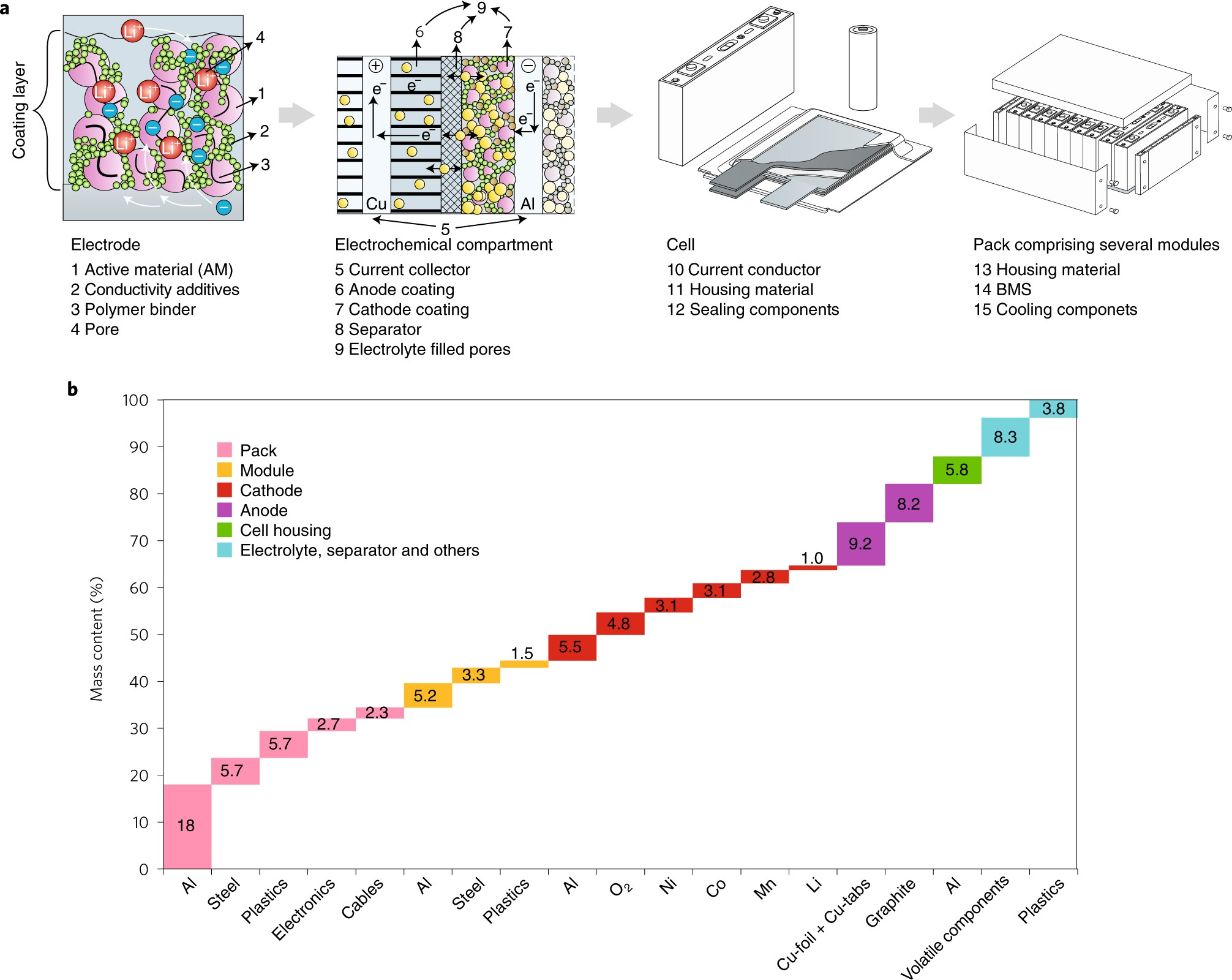 Current Status And Challenges For Automotive Battery Production S Sbr Process Flow Diagram Technologies Nature Energy