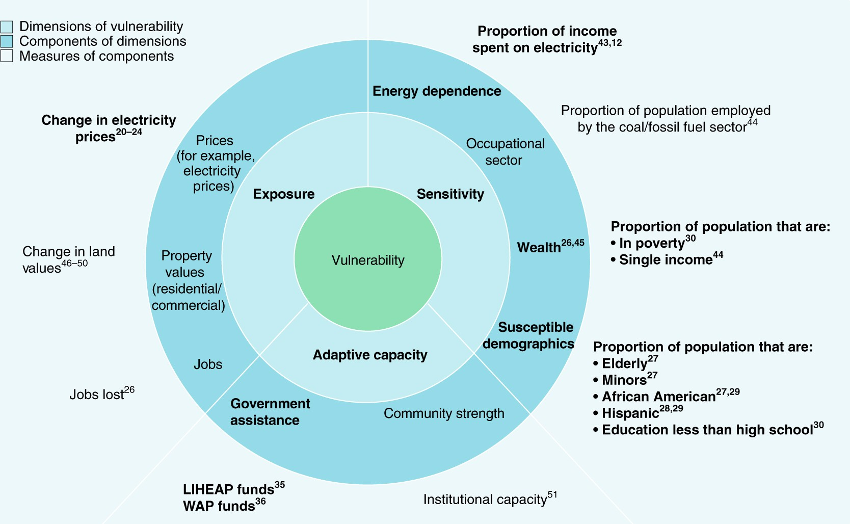 A framework for evaluating geographic disparities in energy ...