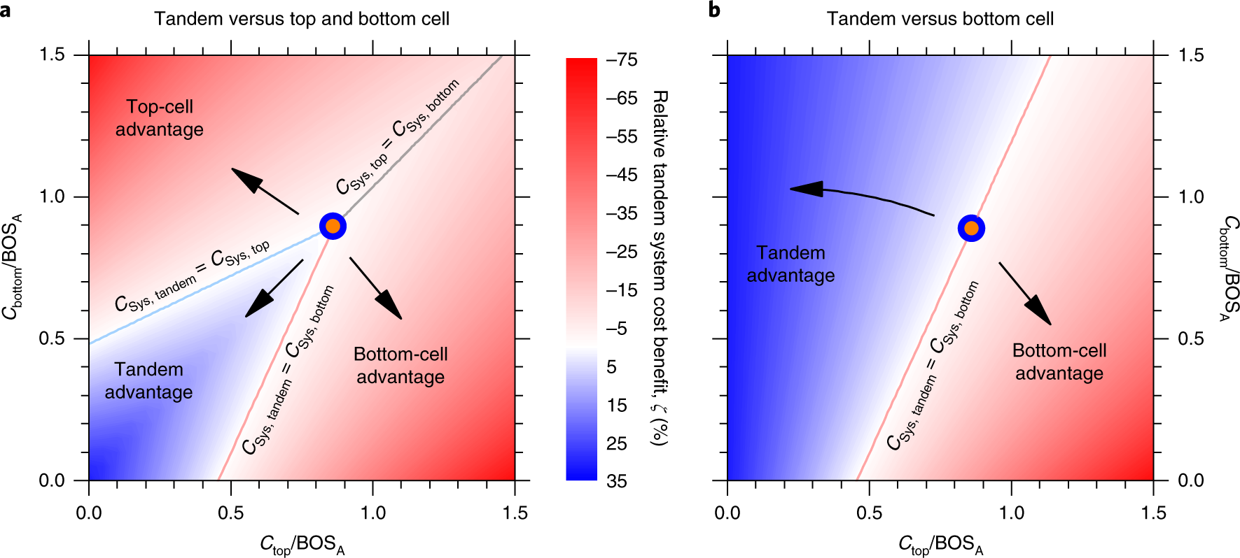 Techno-economic viability of silicon-based tandem photovoltaic
