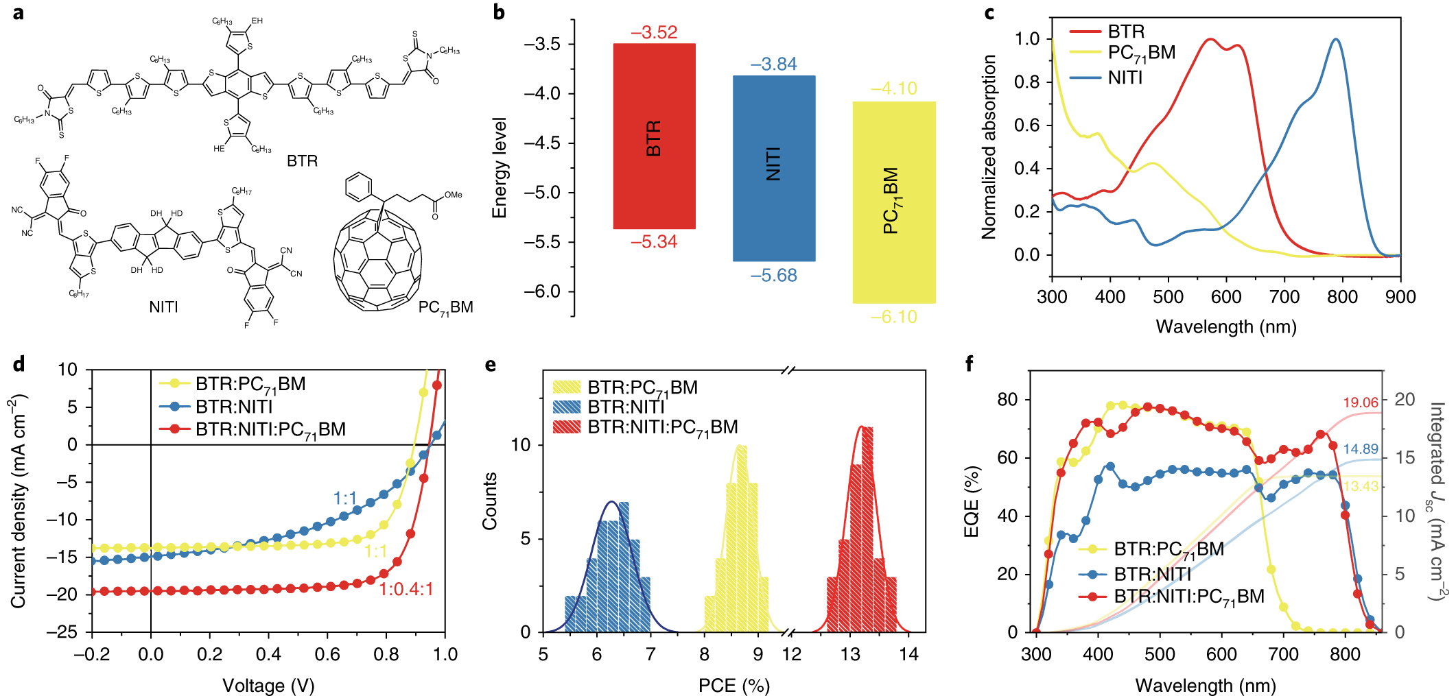 High Efficiency Small Molecule Ternary Solar Cells With A Biner Box Wiring Diagram Hierarchical Morphology Enabled By Synergizing Fullerene And Non Acceptors Nature