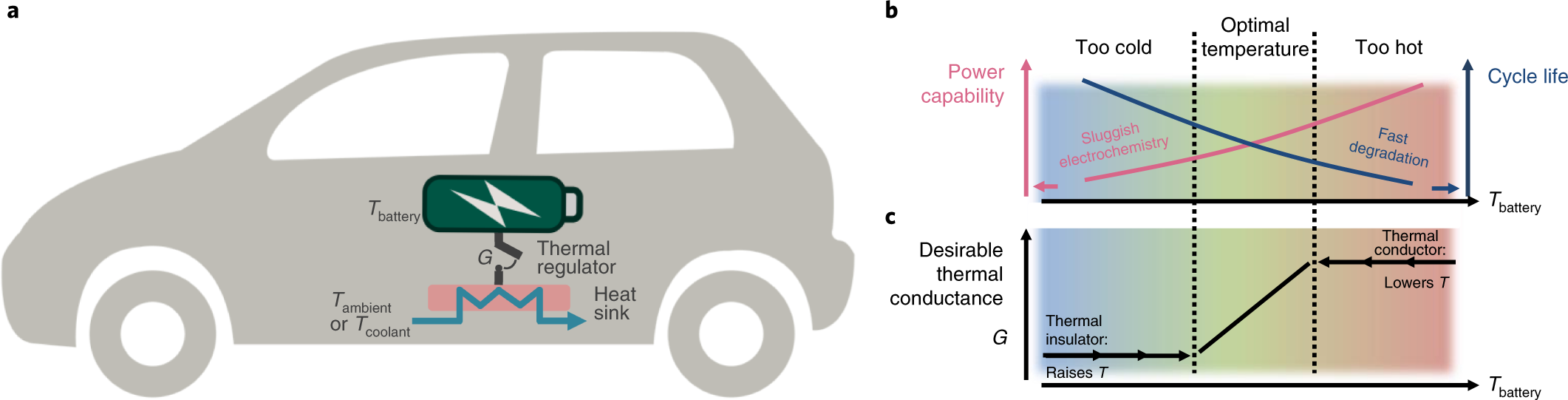 Efficient Thermal Management Of Li Ion Batteries With A Passive Parts Diagram Moreover Simple Car Engine Besides Labeled Interfacial Regulator Based On Shape Memory Alloy Nature Energy