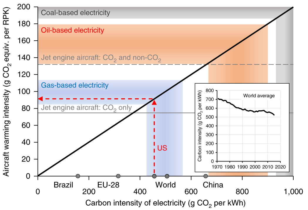Technological, economic and environmental prospects of all-electric