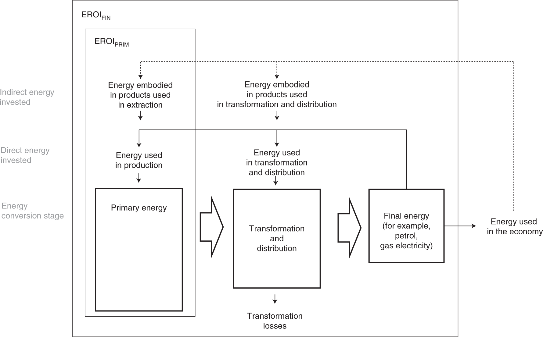 Estimation of global final-stage energy-return-on-investment