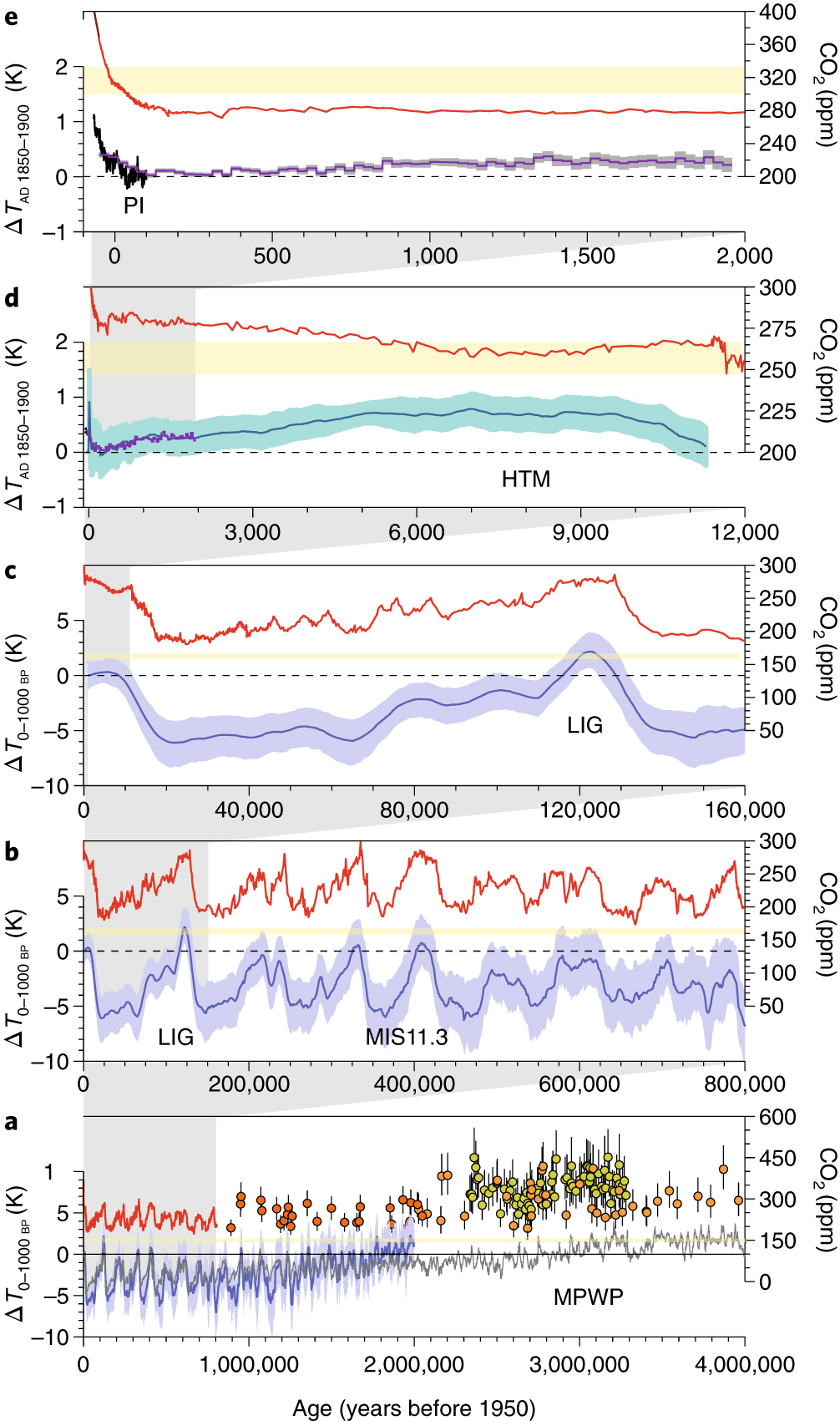 Palaeoclimate constraints on the impact of 2 °C anthropogenic