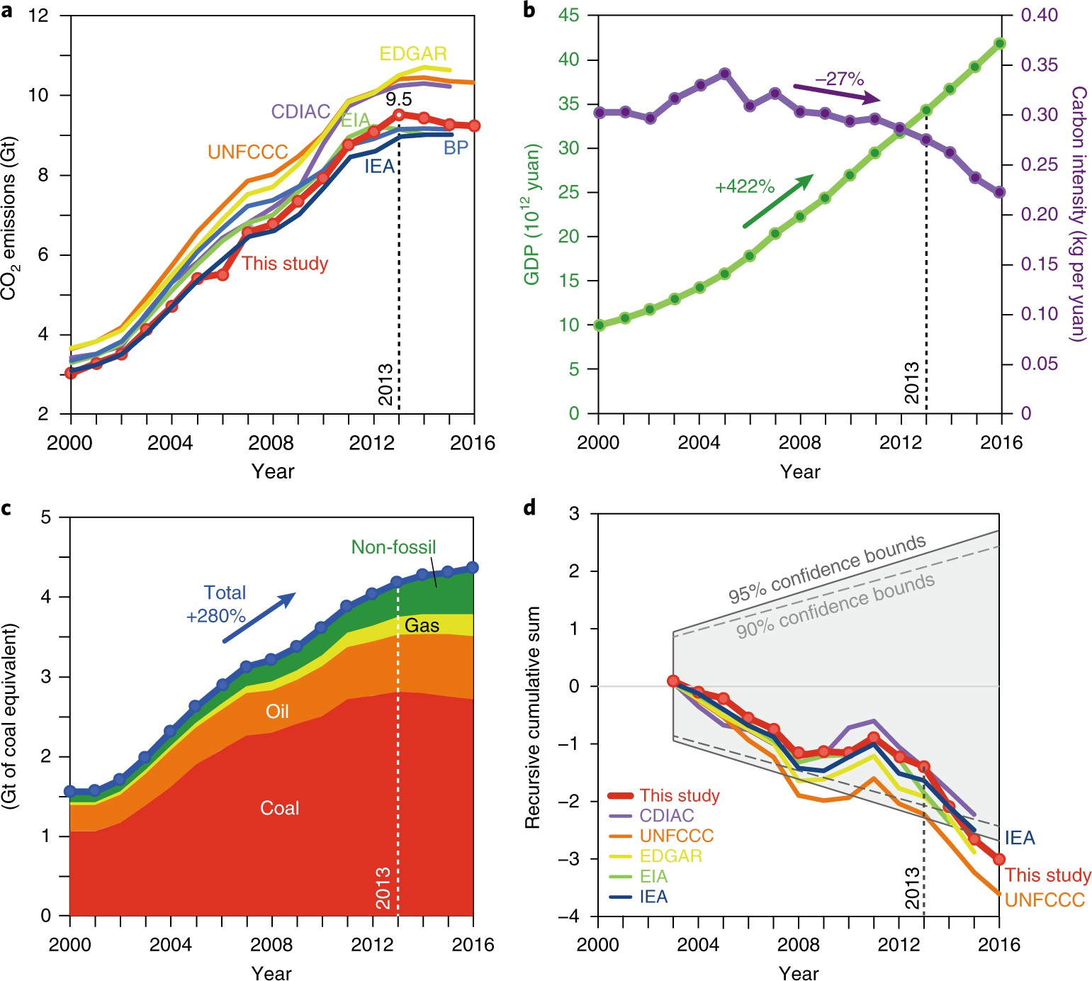Structural Decline In Chinas Co 2 Emissions Through Transitions In