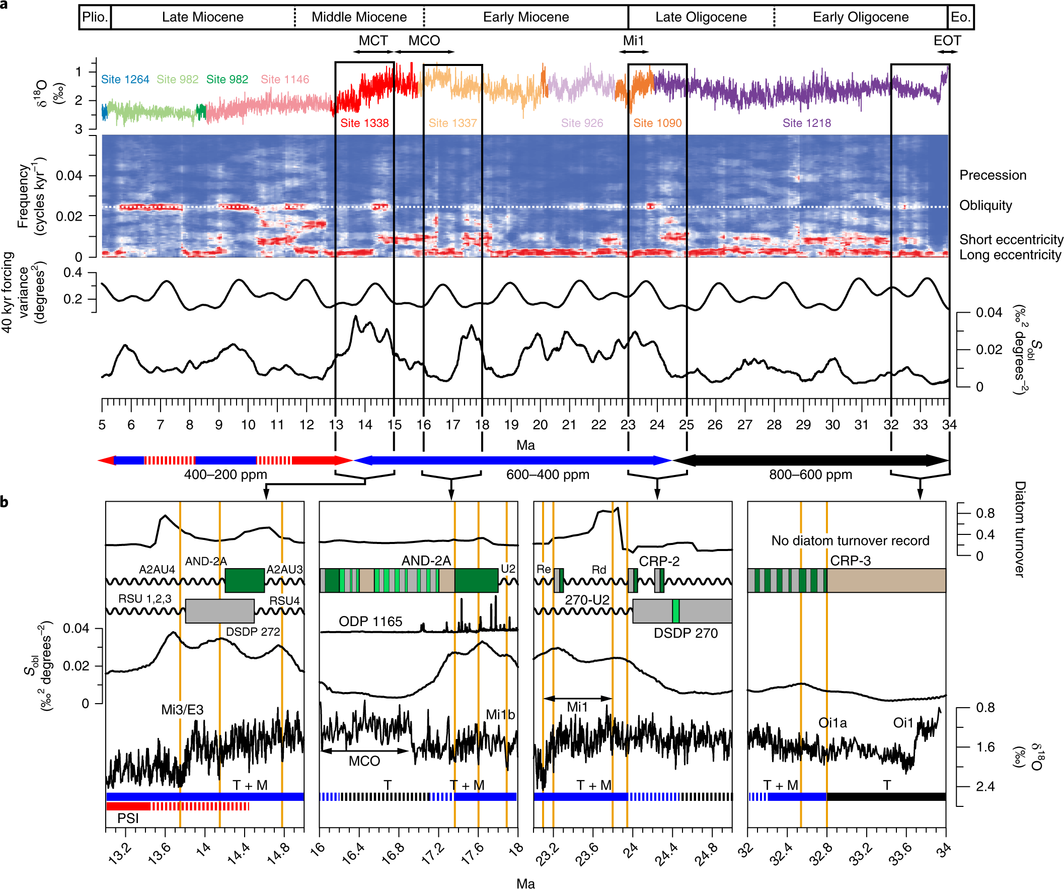 antarctic ice-sheet sensitivity to obliquity forcing enhanced through ocean  connections | nature geoscience