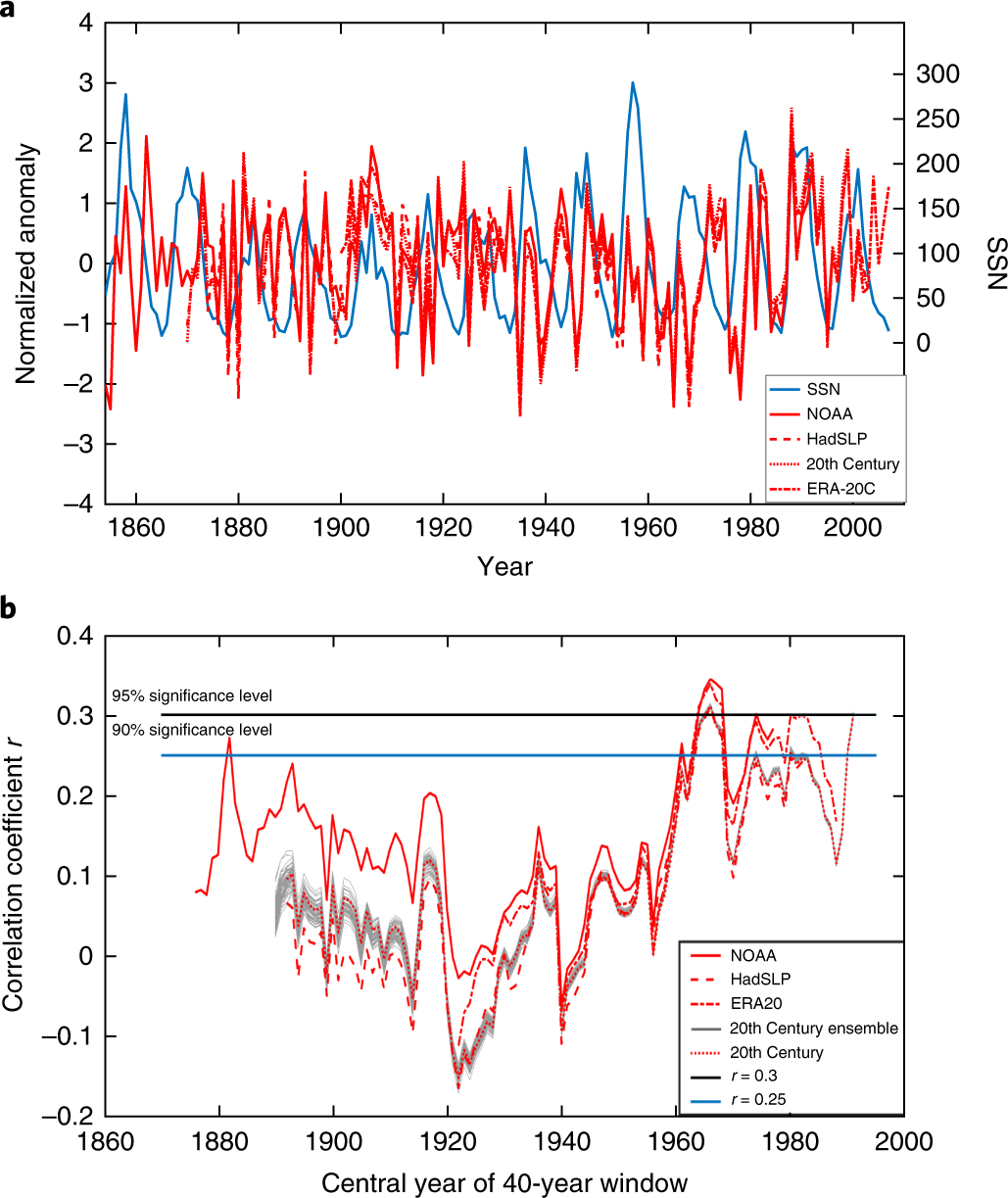 big sale 2ef84 87bdb Insignificant influence of the 11-year solar cycle on the North Atlantic  Oscillation   Nature Geoscience
