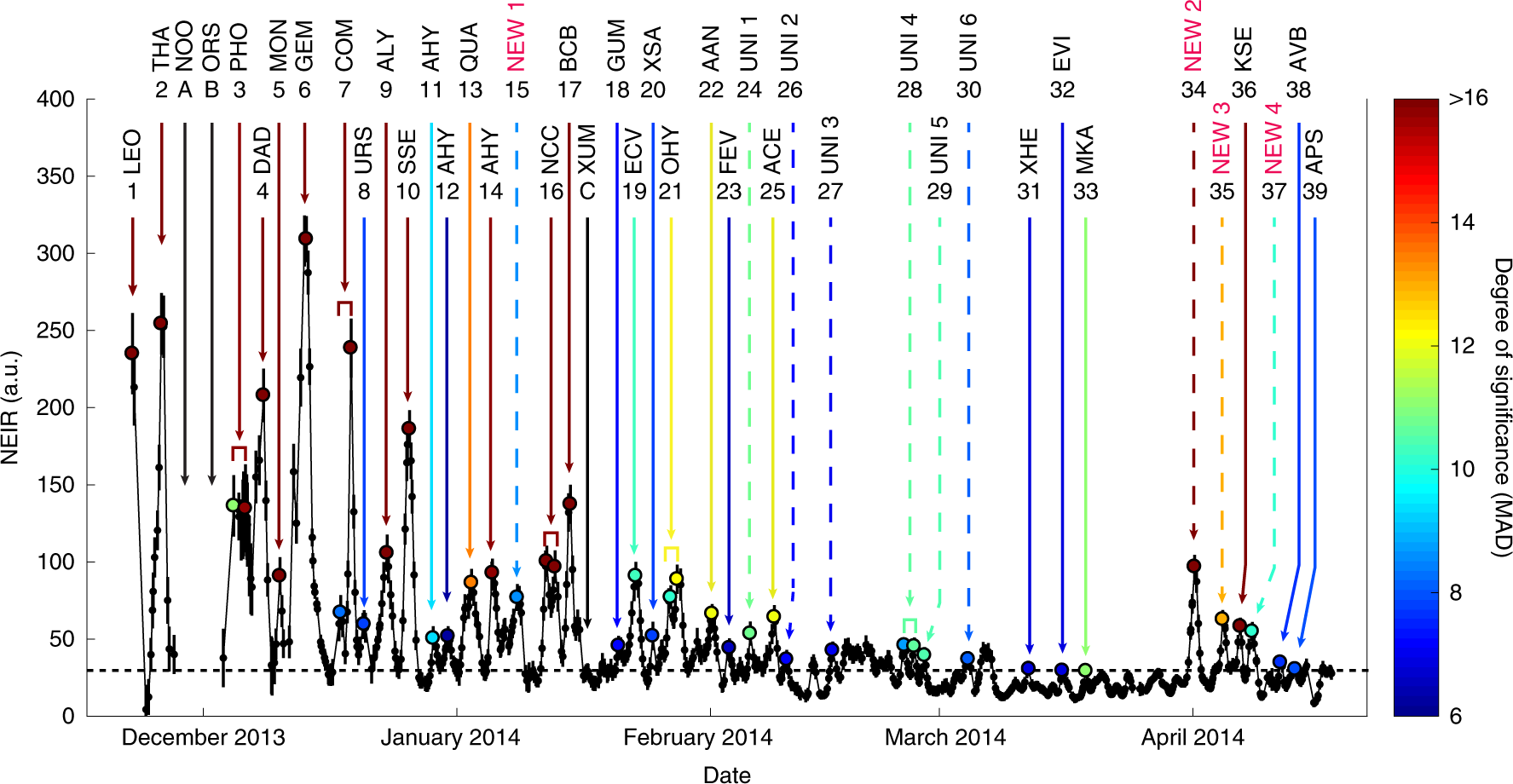 Lunar soil hydration constrained by exospheric water liberated by mete