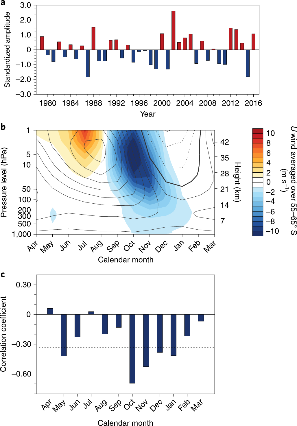 Australian hot and dry extremes induced by weakenings of the stratosph