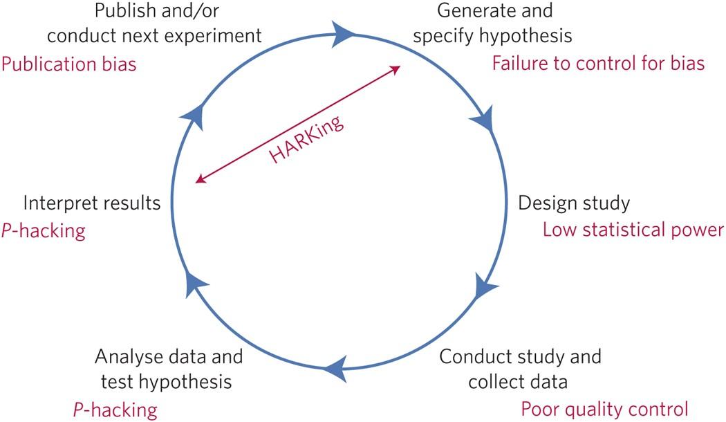 A manifesto for reproducible science   Nature Human Behaviour