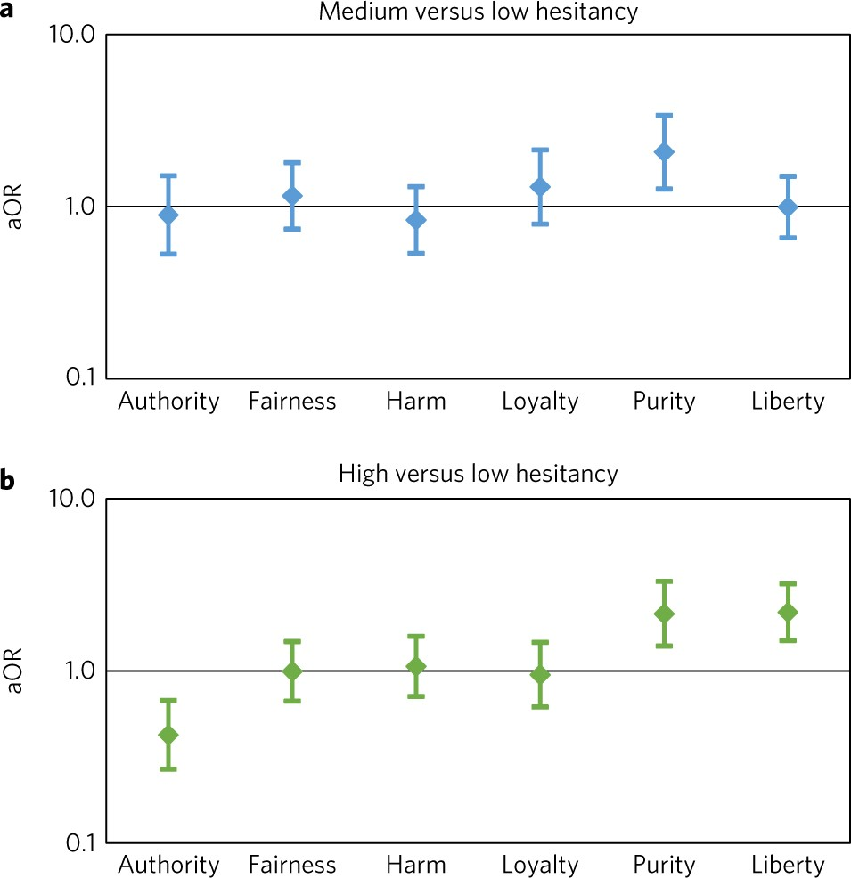 Pro Vaccine Messages Can Boost Belief >> Association Of Moral Values With Vaccine Hesitancy Nature Human