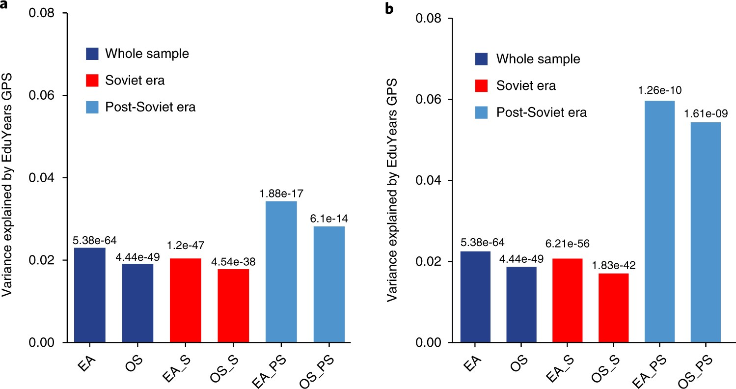 Genetic influence on social outcomes during and after the