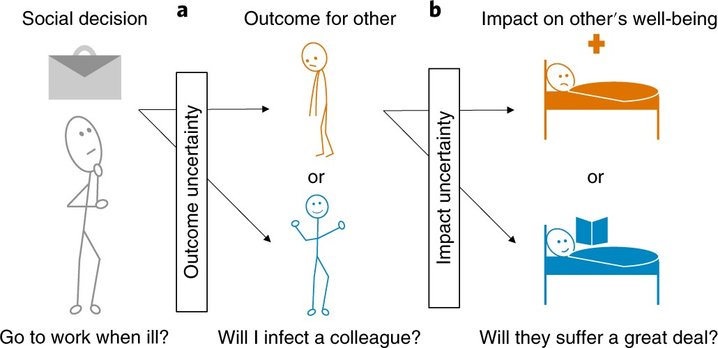 Uncertainty About The Impact Of Social Decisions Increases Prosocial