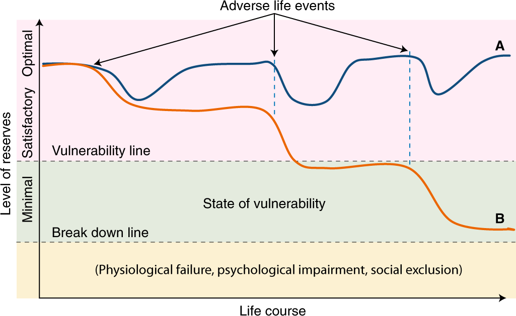 Development of reserves over the life course and onset of