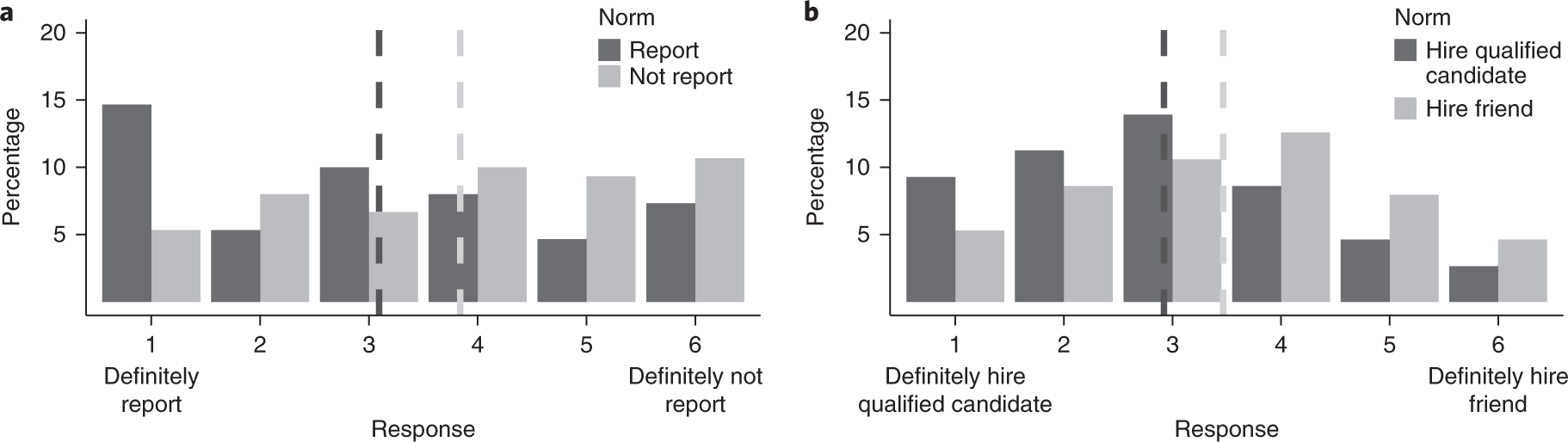 Even Arbitrary Norms Influence Moral Decision Making