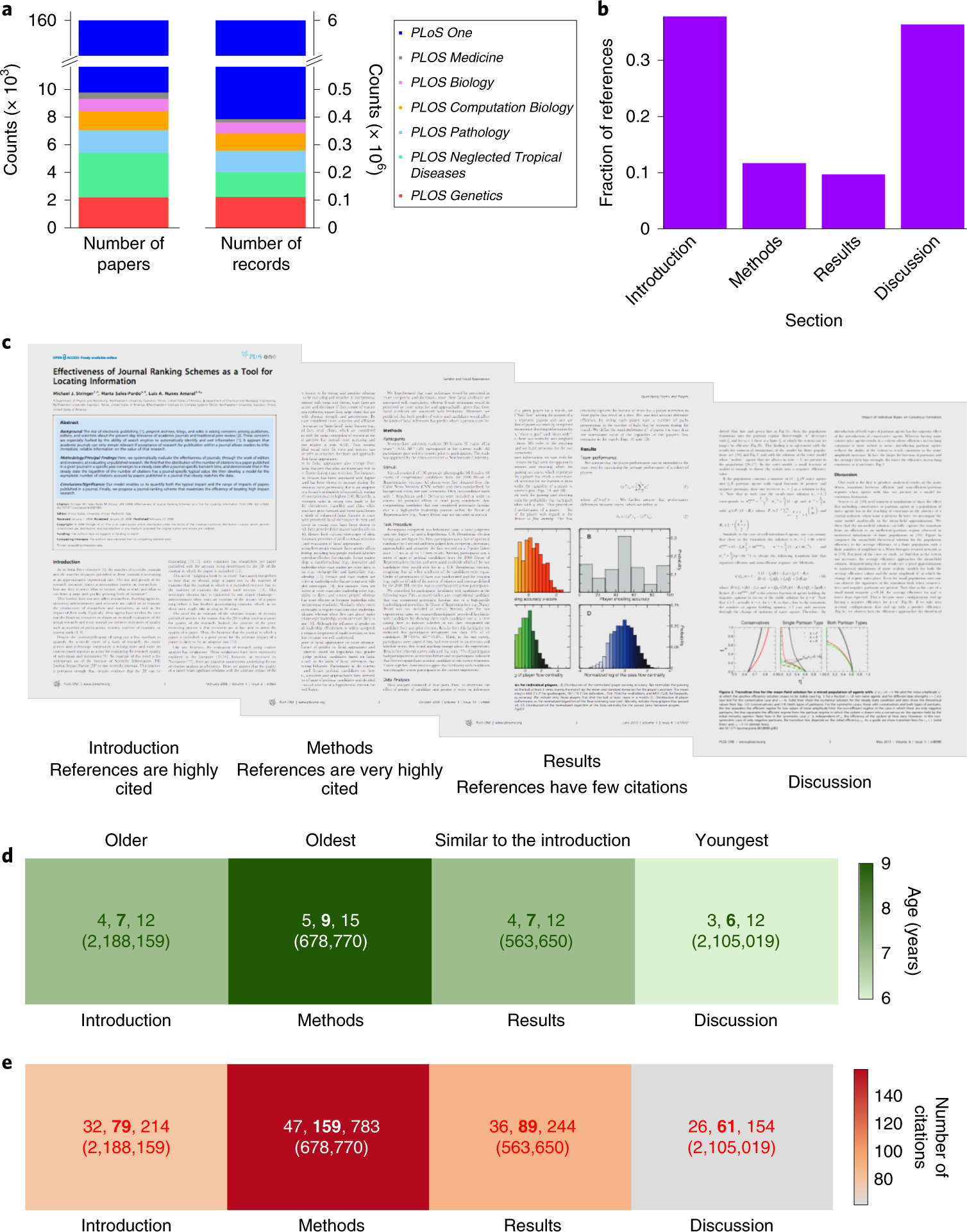 Large-scale analysis of micro-level citation patterns