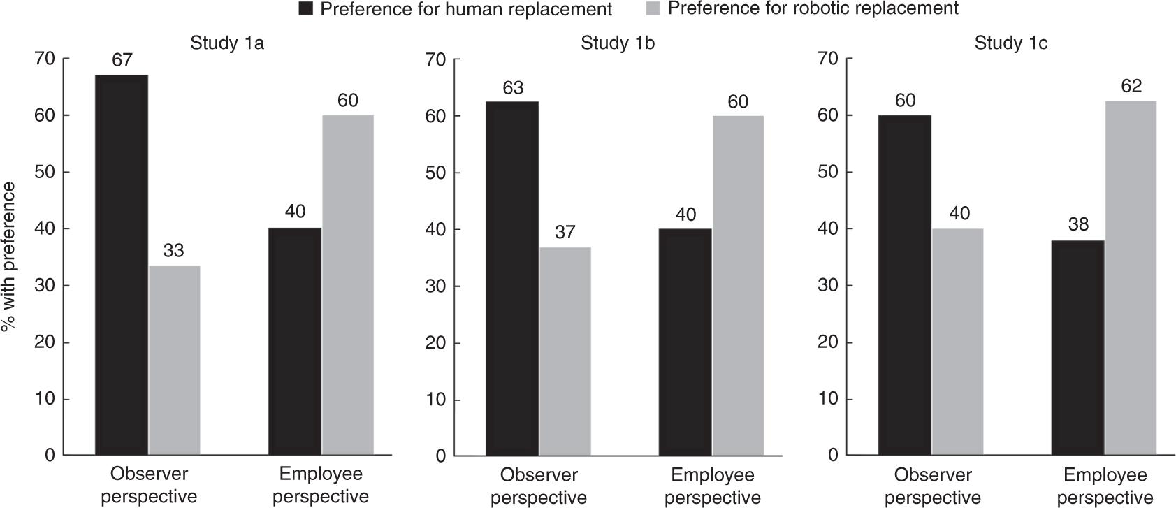 Psychological reactions to human versus robotic job replacement