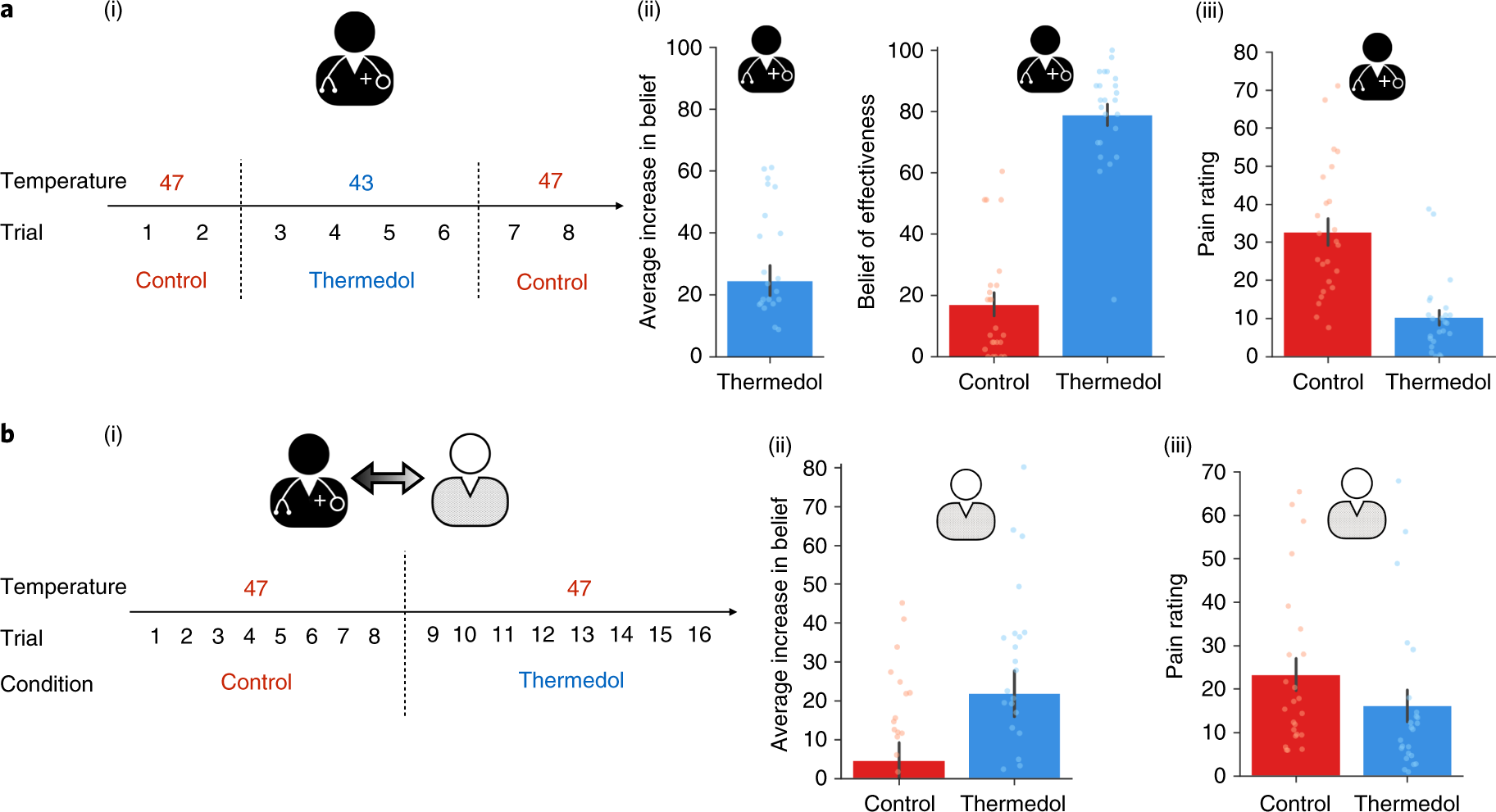 Socially transmitted placebo effects