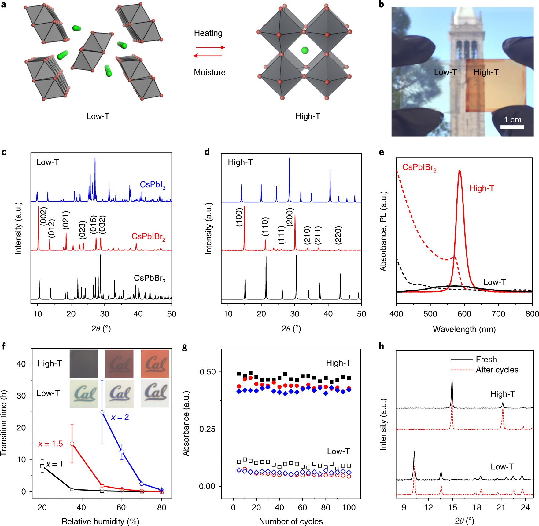 Thermochromic Halide Perovskite Solar Cells Nature Materials Simulation Of A Lockin Amplifier