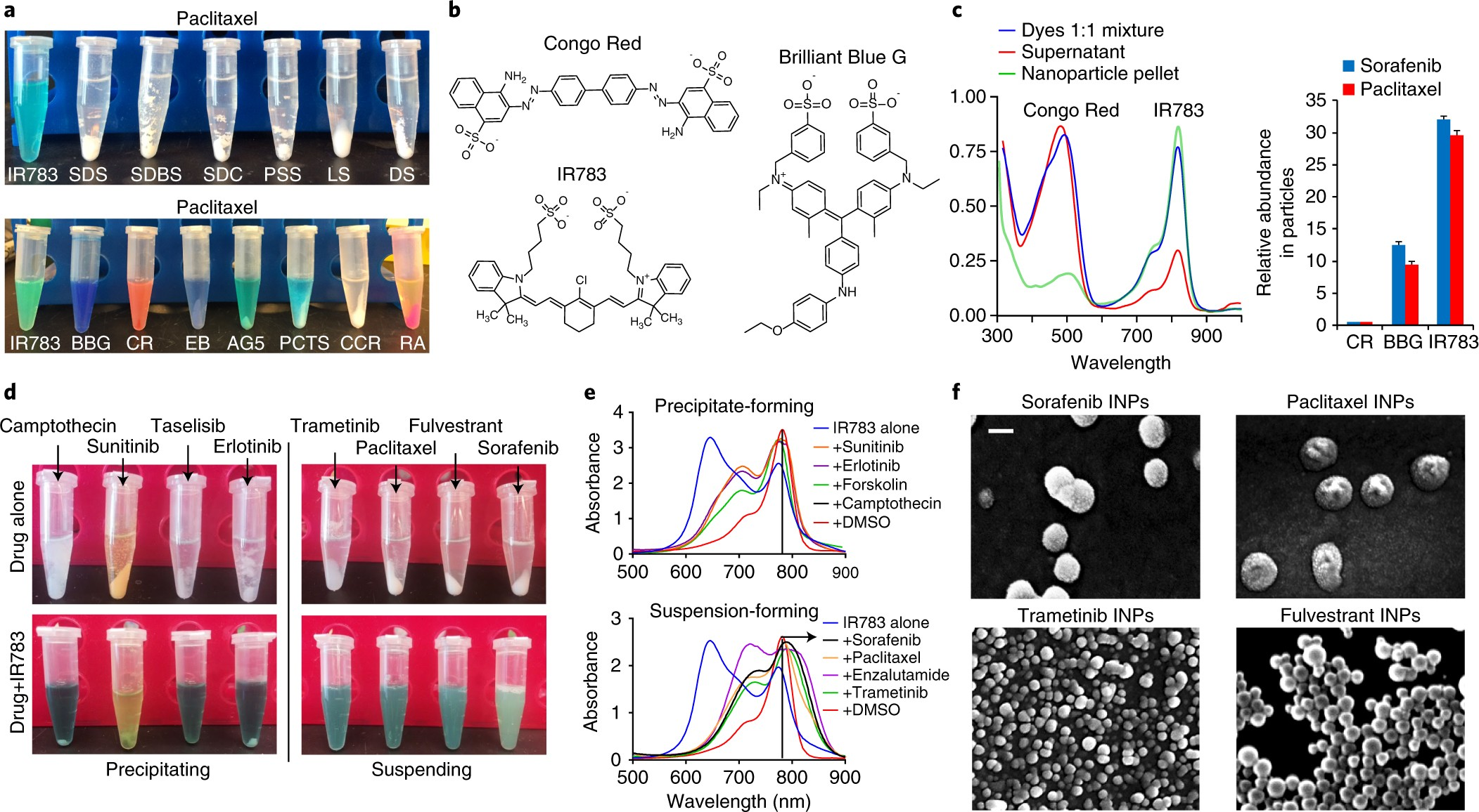 Quantitative Self Assembly Prediction Yields Targeted Nanomedicines Molecular In Nanotechnology Nature Materials