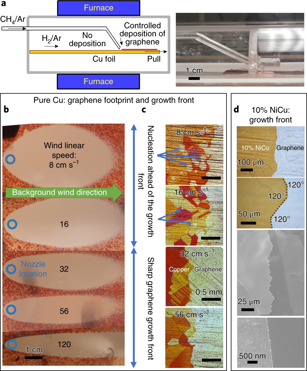 Evolutionary Selection Growth Of Two Dimensional Materials On We Want V B The Voltage At Base To Be 06 Higher That Polycrystalline Substrates Nature