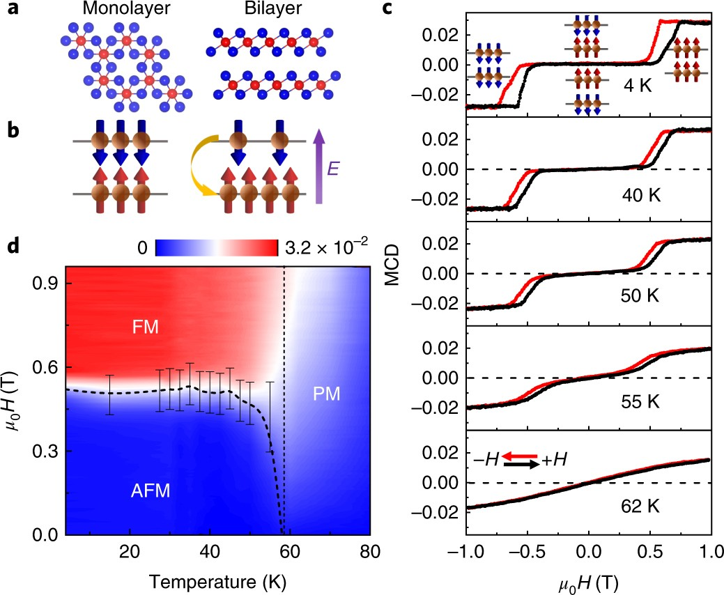 Electric Field Switching Of Two Dimensional Van Der Waals Magnets Electrical And Air Schematic Below Nature Materials