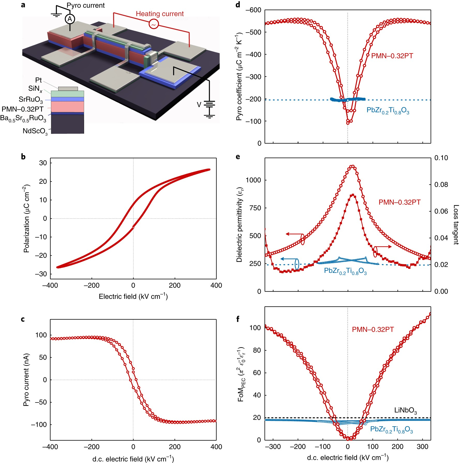 Pyroelectric Energy Conversion With Large And Power Density Simple Currenttovoltage Converter Circuit Diagram Electronic In Relaxor Ferroelectric Thin Films Nature Materials