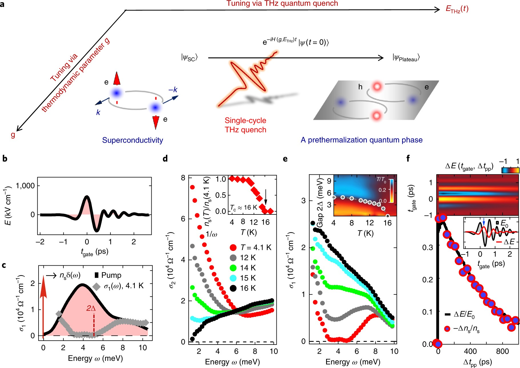 Terahertz Light Quantum Tuning Of A Metastable Emergent Phase Hidden Waves Part 8 Sine Transverse And Time Warp Map Wave By Superconductivity Nature Materials