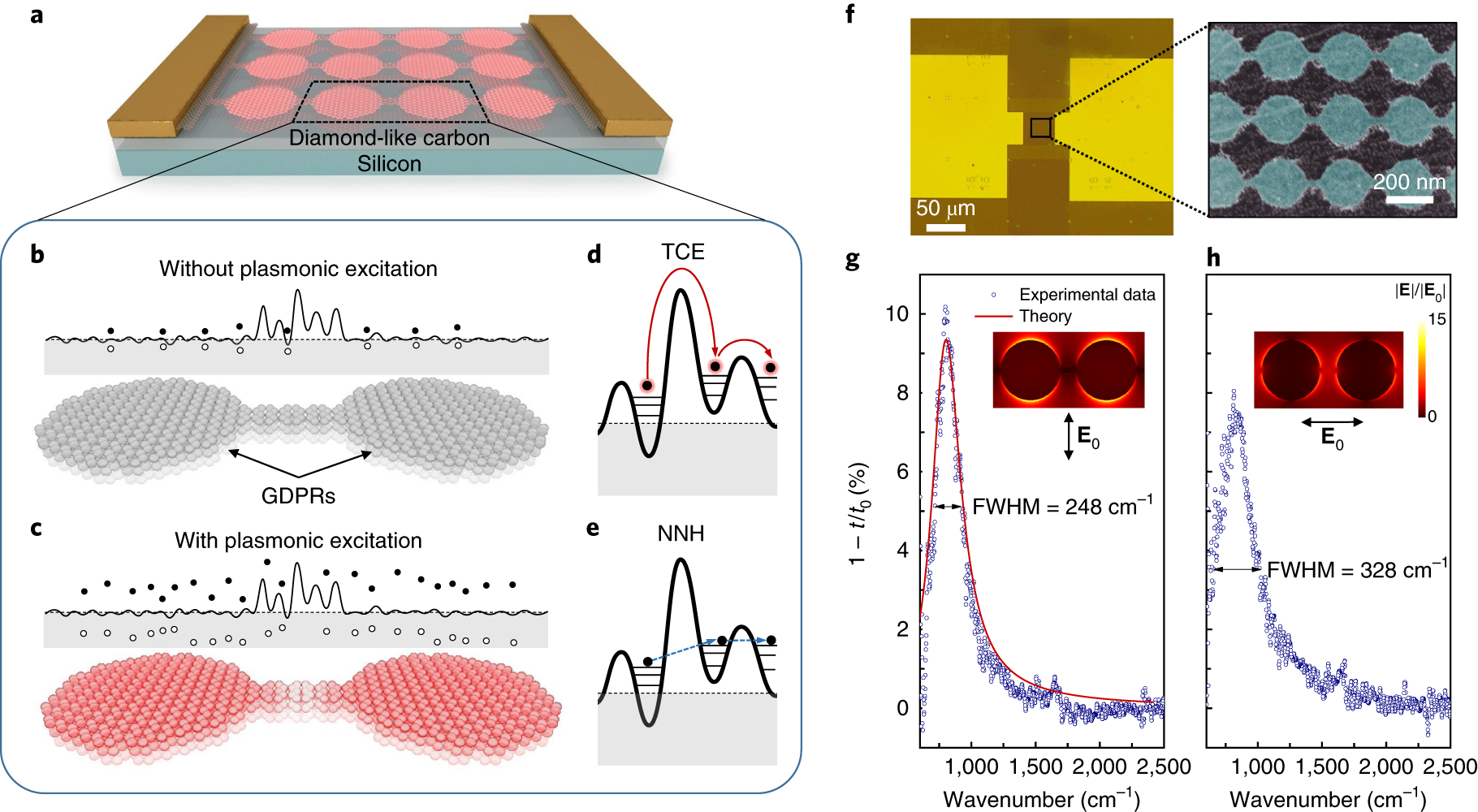 Efficient electrical detection of mid-infrared graphene