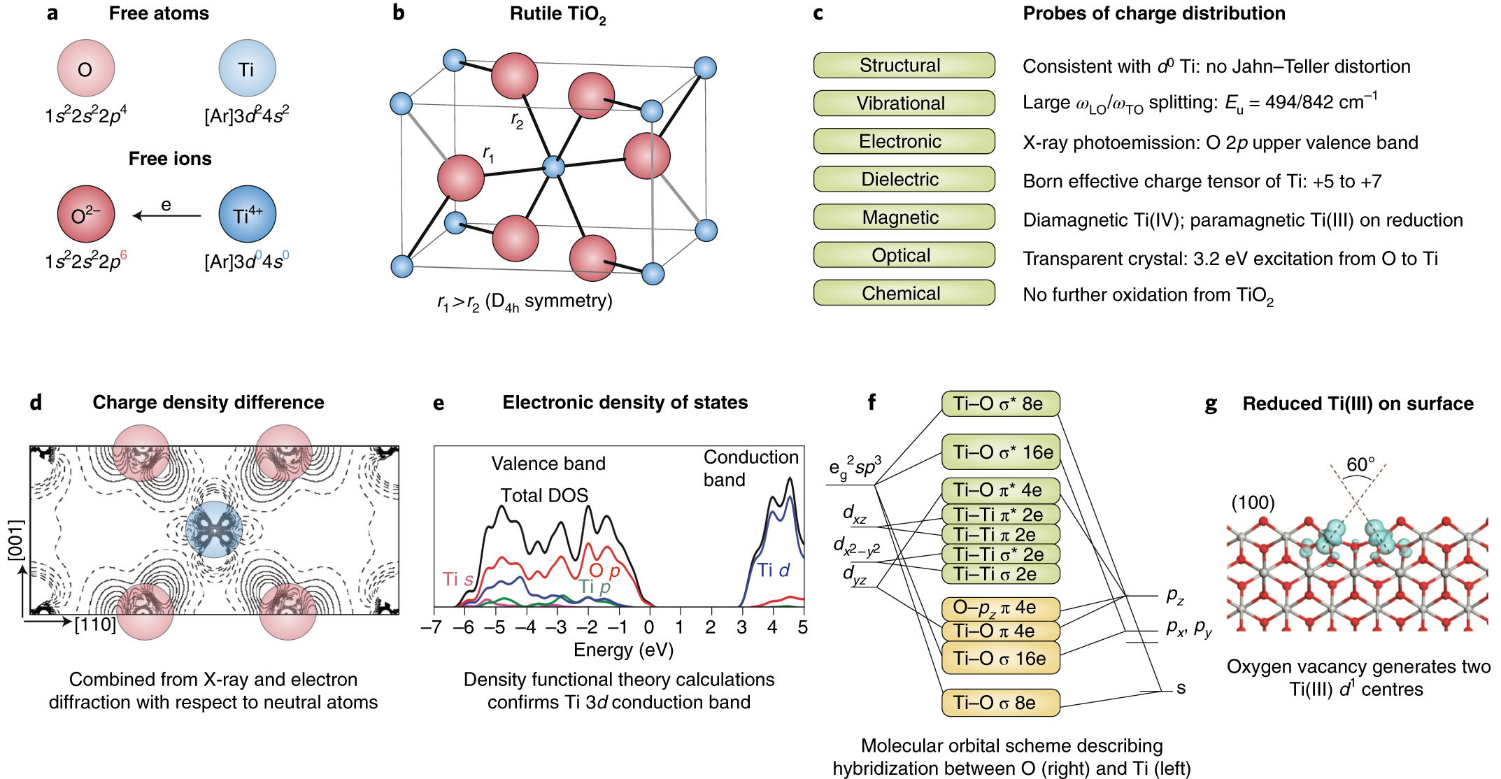 Oxidation states and ionicity | Nature Materials
