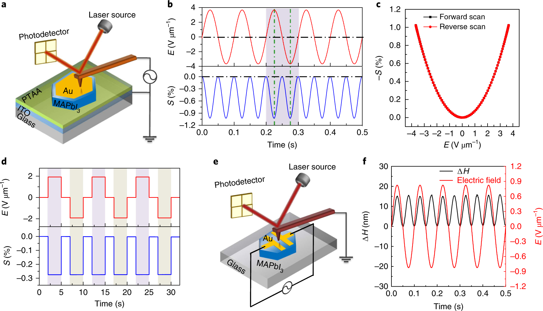 Large Electrostrictive Response In Lead Halide Perovskites Nature Circuit Is Correct Or Not And Thisalso Will Display The Output Like Materials