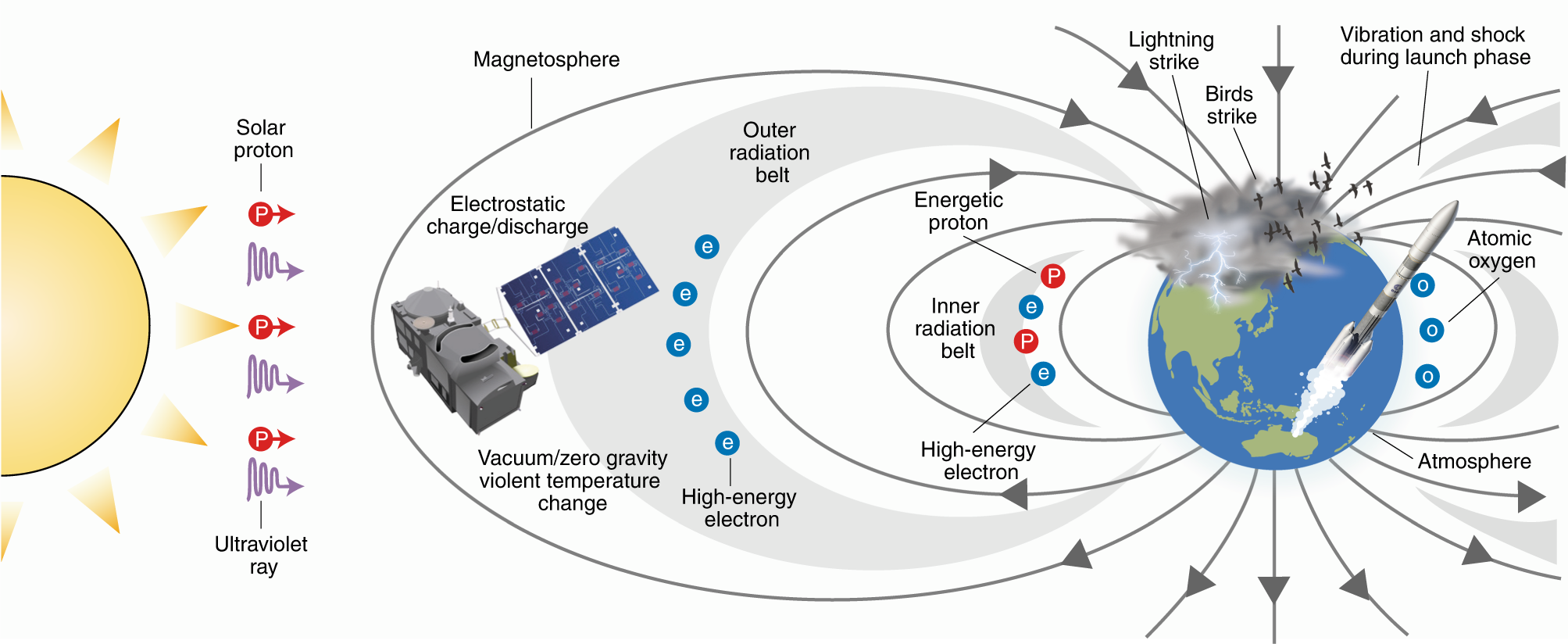 Magnetohydrodynamic oscillations in the solar corona and earth's magnetosphere