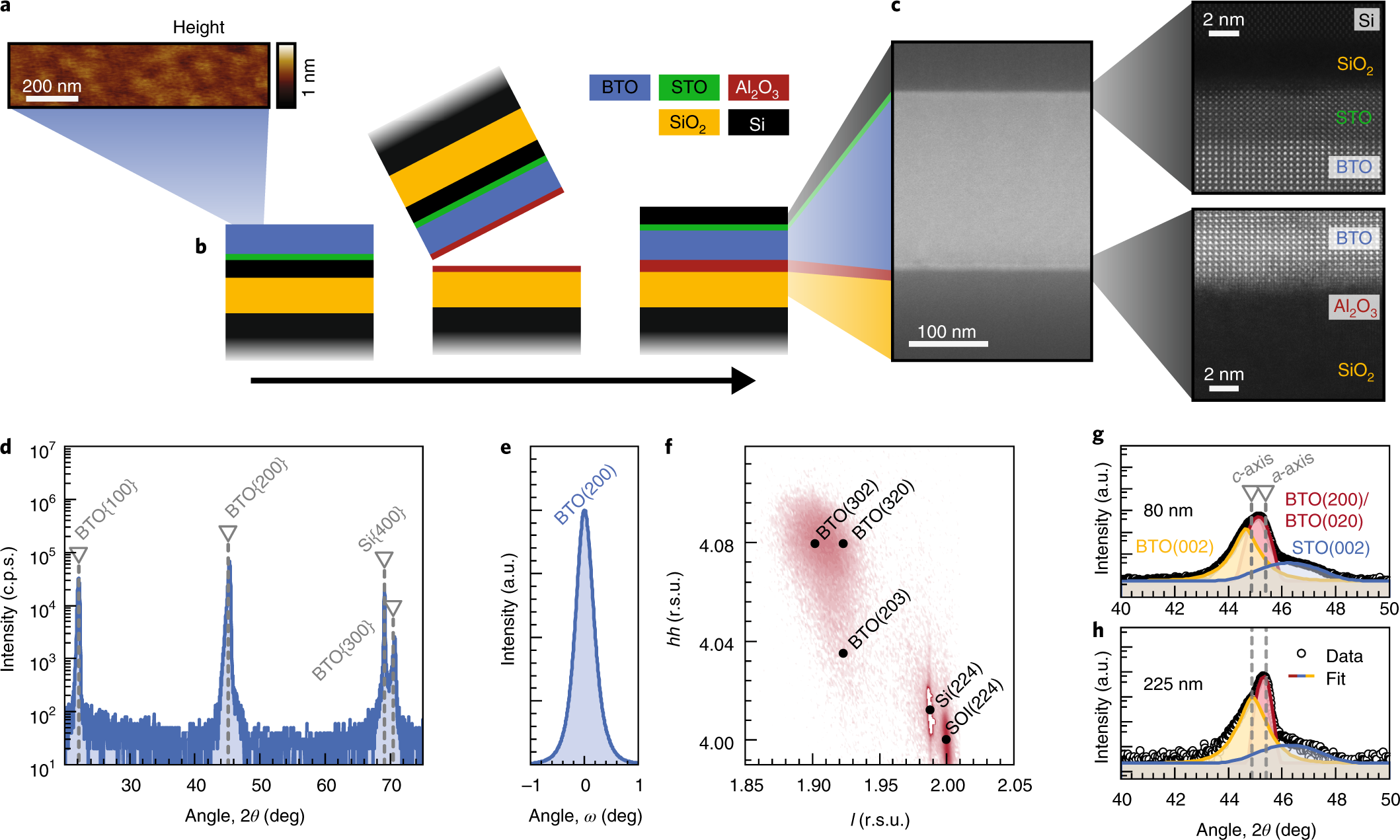 Large Pockels Effect In Micro And Nanostructured Barium Titanate Describes The Basic Concepts Of Direct Current Dc Electrical Circuits Integrated On Silicon Nature Materials
