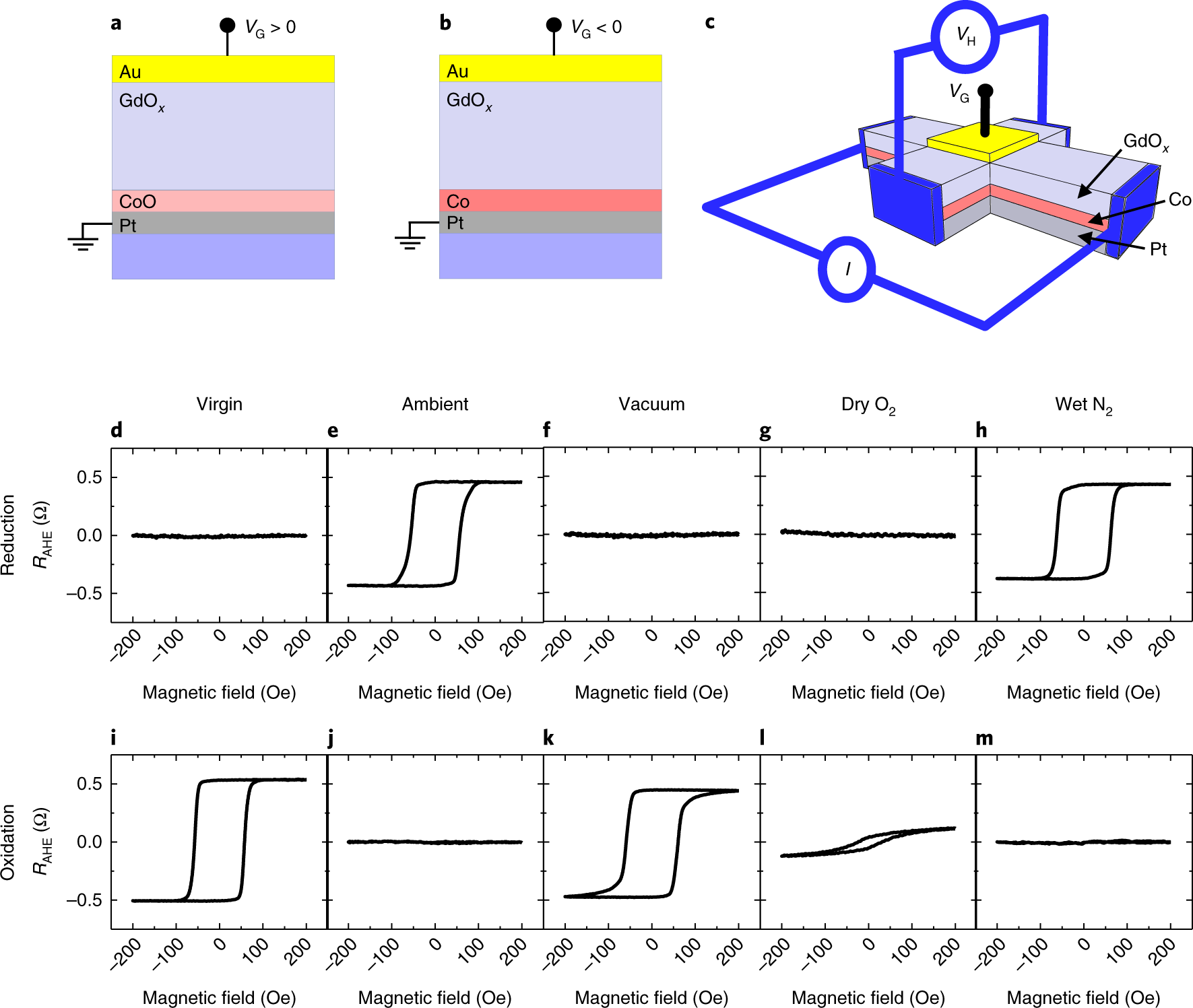 magneto-ionic control of magnetism using a solid-state proton pump | nature  materials