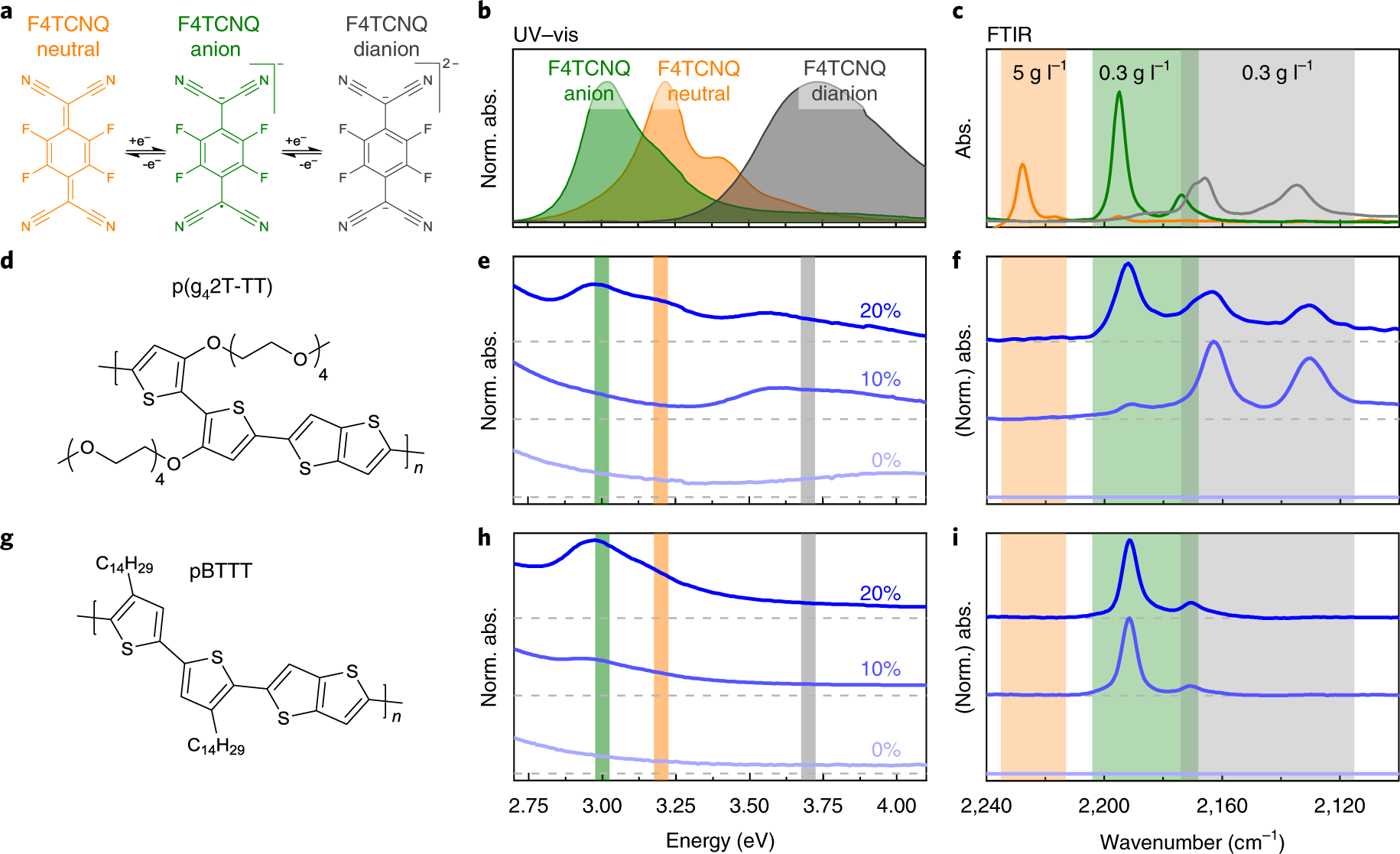 Double doping of conjugated polymers with monomer molecular dopants