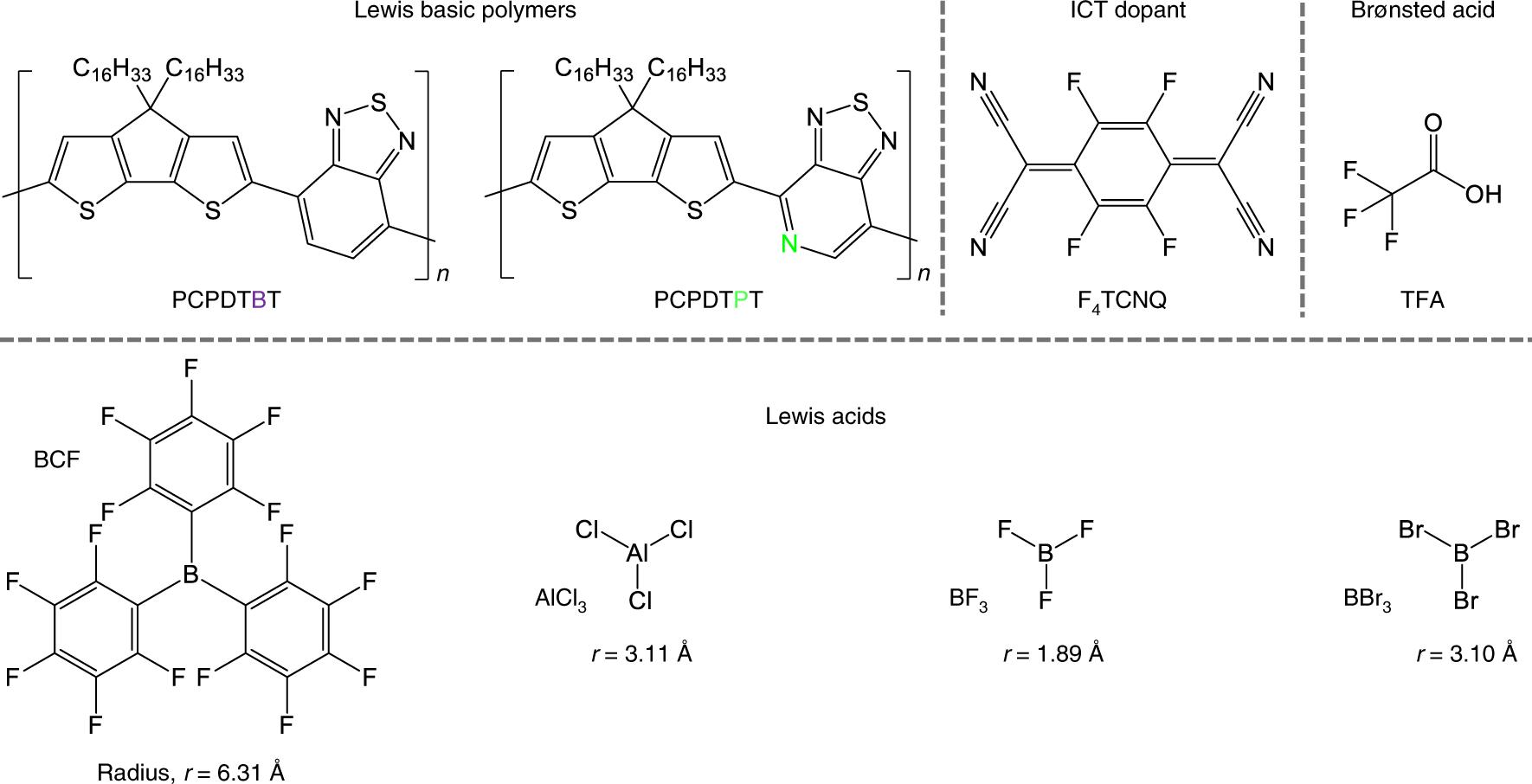 Towards understanding the doping mechanism of organic semiconductors b