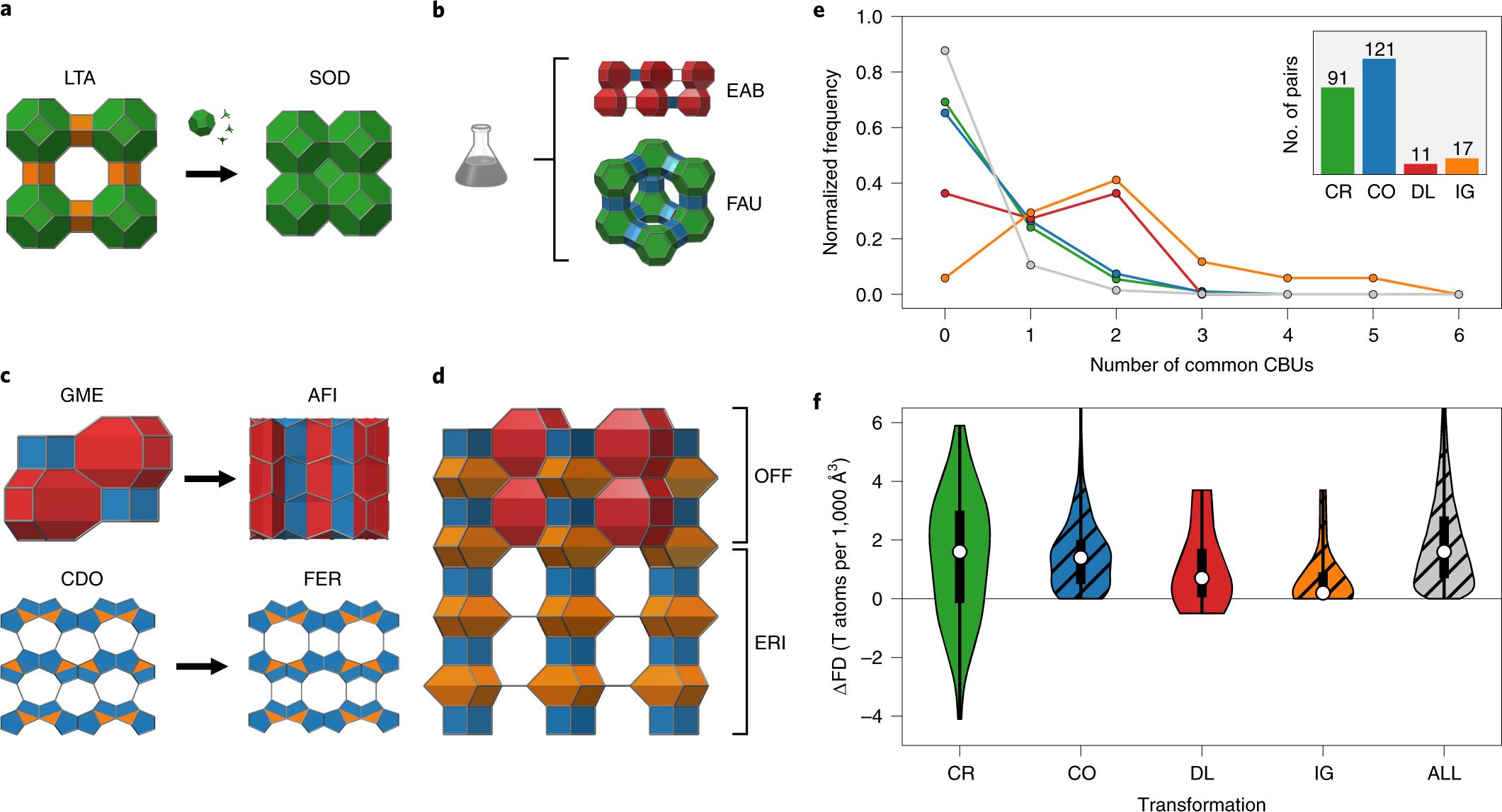 Graph similarity drives zeolite diffusionless transformations and inte