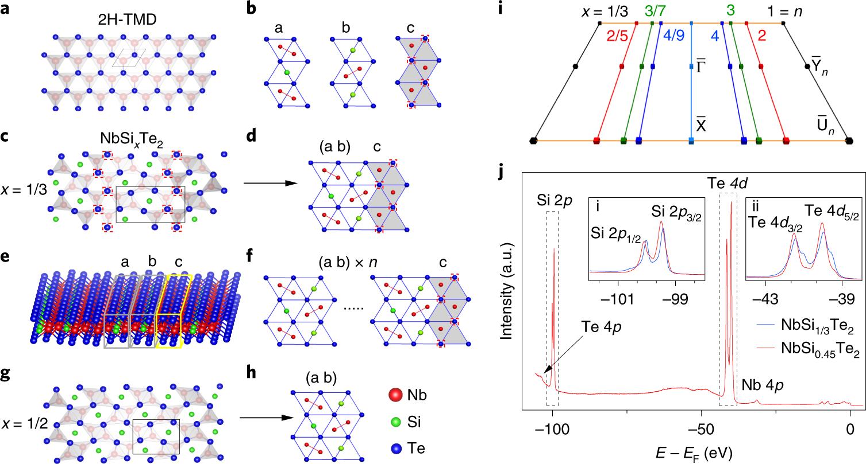 Directional massless Dirac fermions in a layered van der Waals materia