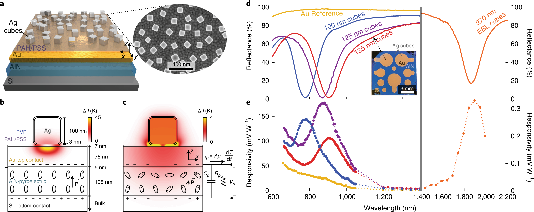 Ultrafast pyroelectric photodetection with on-chip spectral filters