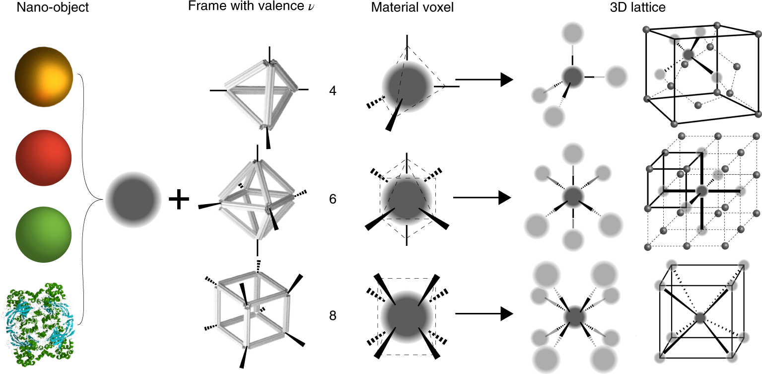 Ordered three-dimensional nanomaterials using DNA-prescribed and valen