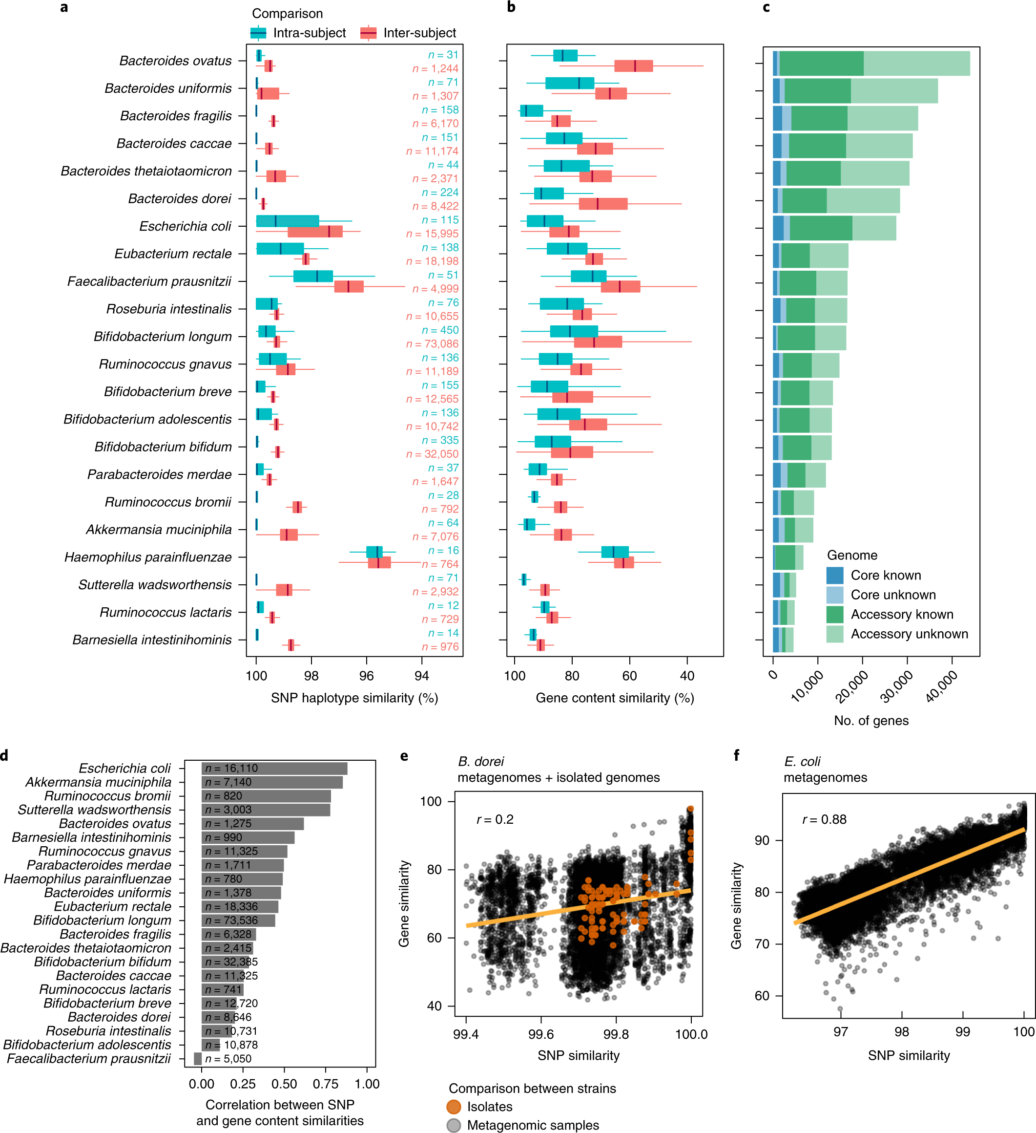 Genomic variation and strain-specific functional adaptation
