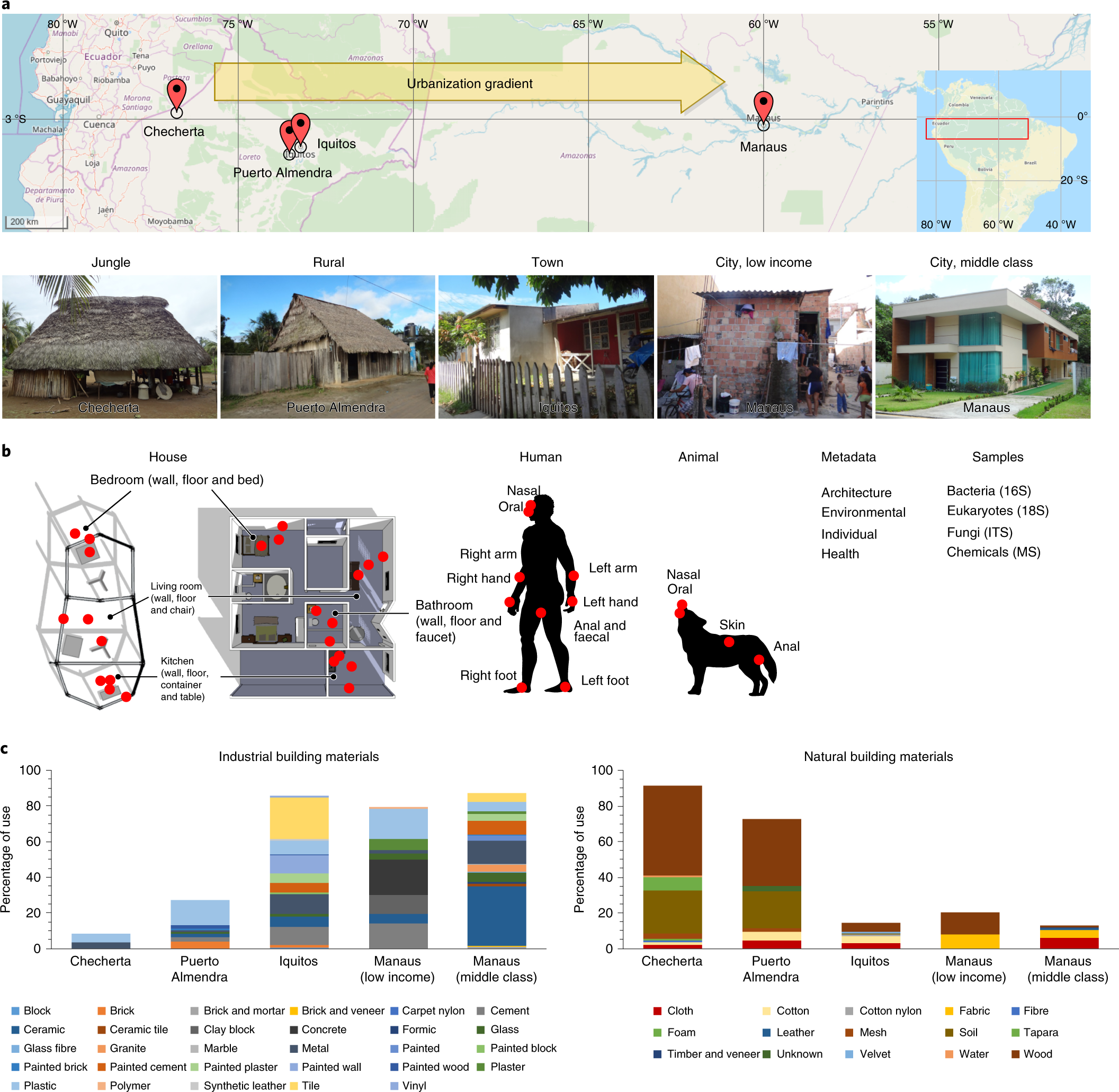 Home chemical and microbial transitions across urbanization