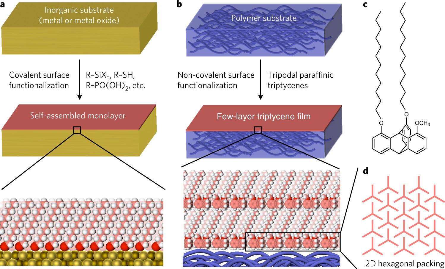 A Few Layer Molecular Film On Polymer Substrates To Enhance The Quartz Oscillator Circuits Http Circuitdiagramhqewnet Performance Of Organic Devices Nature Nanotechnology