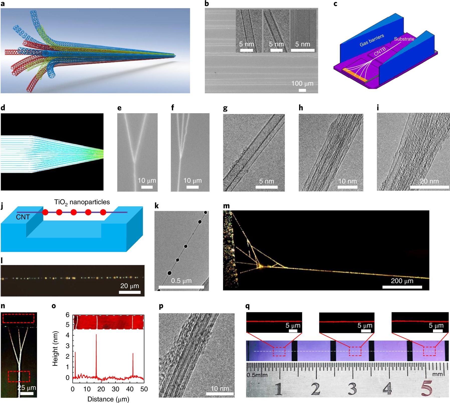 Carbon nanotube bundles with tensile strength over 80 GPa   Nature ...