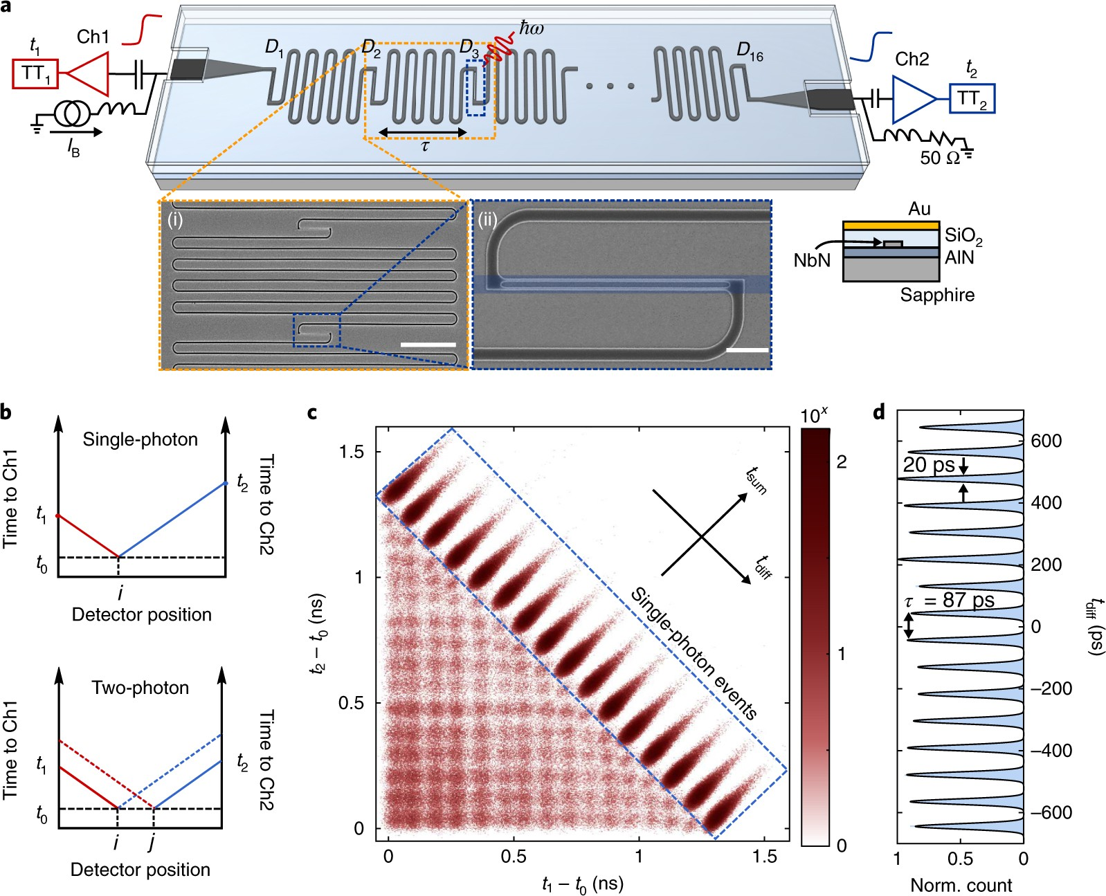 A Scalable Multi Photon Coincidence Detector Based On 0 99 Counter Circuit Diagram Superconducting Nanowires Nature Nanotechnology